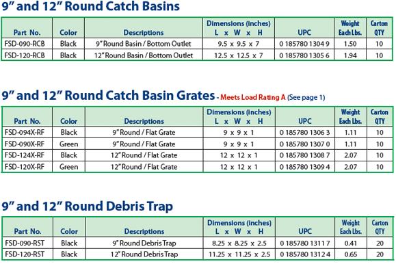 Catch Basins Round 9 Quot Amp 12 Quot Stormdrain Plus Fernco